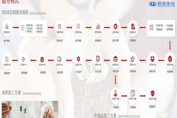 日用化妆品说明标准-欧泉生化