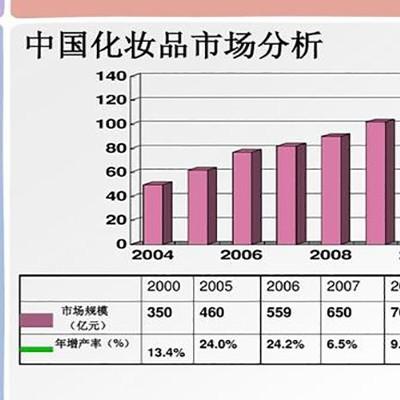 化妆品OEM加工是化妆品行业趋势