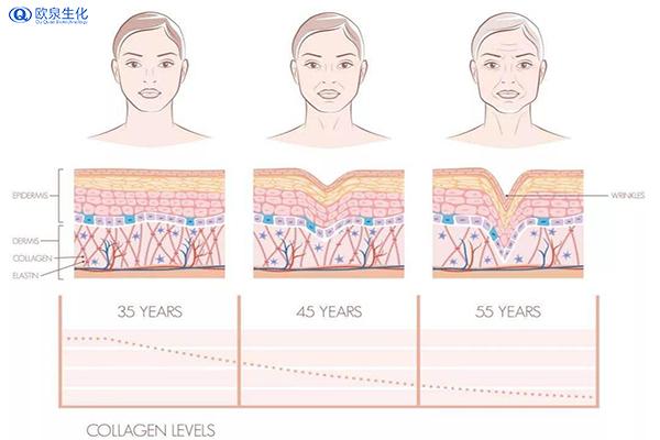 皮肤水嫩亮白的方法-欧泉生化