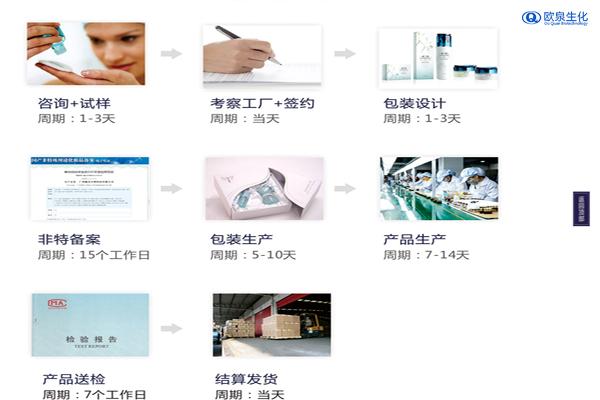 教你们怎么找化妆品OEM厂家-欧泉生化